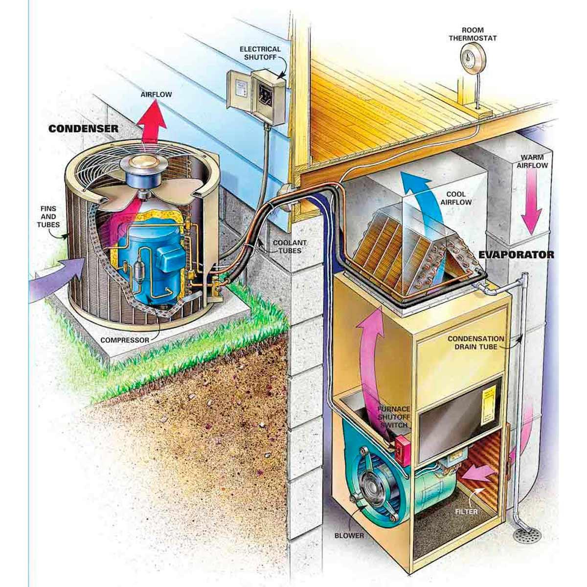 evaporator and condenser